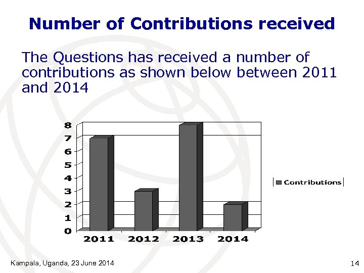 Number of Contributions received The Questions has received a number of contributions as shown