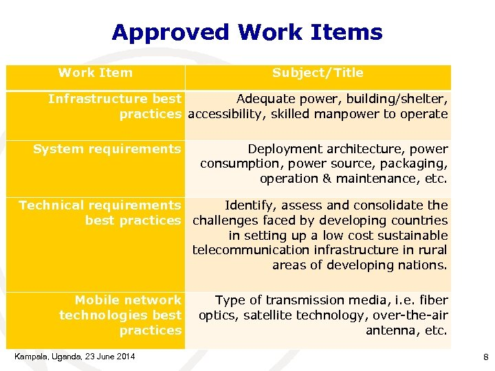 Approved Work Items Work Item Subject/Title Infrastructure best Adequate power, building/shelter, practices accessibility, skilled