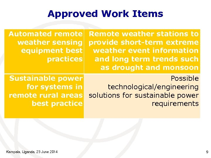 Approved Work Items Automated remote Remote weather stations to weather sensing provide short-term extreme