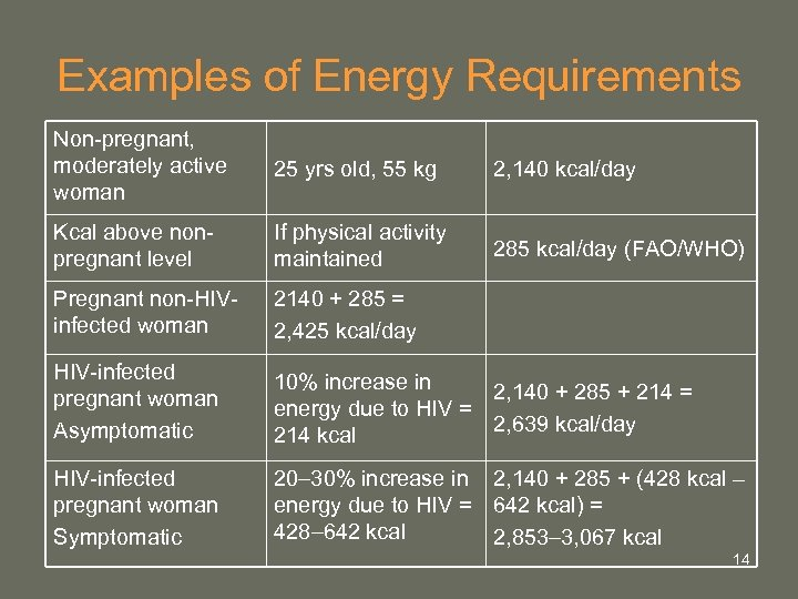 Examples of Energy Requirements Non-pregnant, moderately active woman 25 yrs old, 55 kg 2,