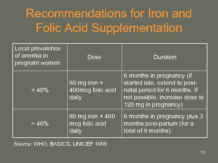 Recommendations for Iron and Folic Acid Supplementation Local prevalence of anemia in pregnant women