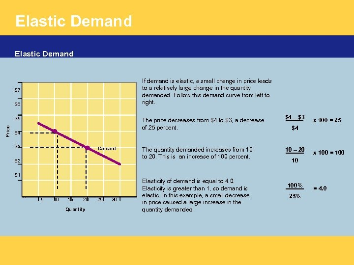 Elastic Demand If demand is elastic, a small change in price leads to a