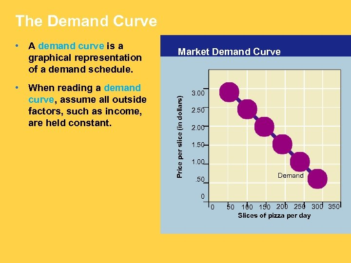 The Demand Curve • When reading a demand curve, assume all outside factors, such