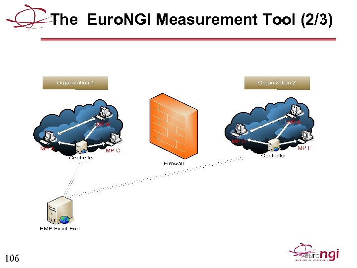 The Euro. NGI Measurement Tool (2/3) 106