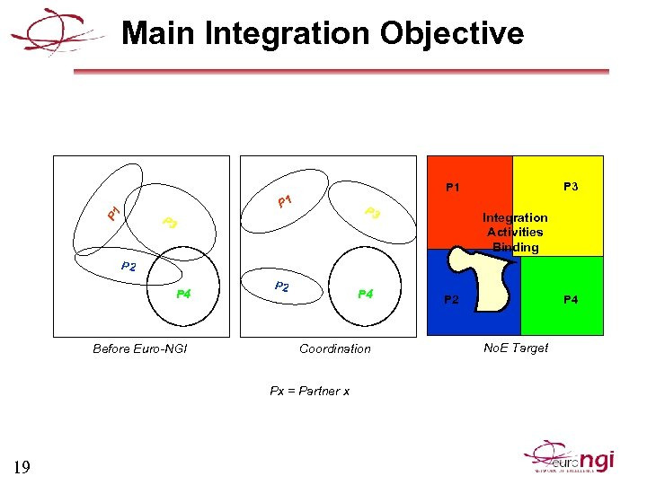Main Integration Objective P 3 P 1 P 1 P 3 Integration Activities Binding