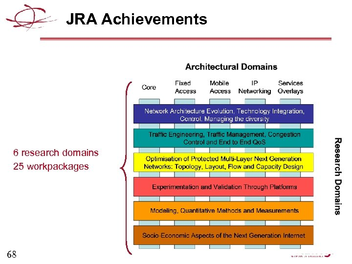 JRA Achievements 6 research domains 25 workpackages 68