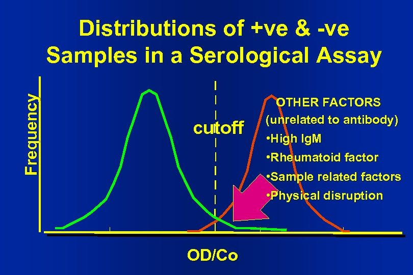 Frequency Distributions of +ve & -ve Samples in a Serological Assay cutoff OTHER FACTORS