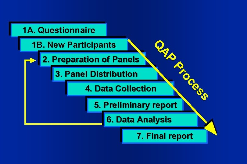 1 A. Questionnaire 2. Preparation of Panels AP AP Q Q 1 B. New