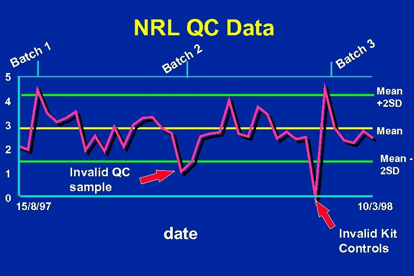 NRL QC Data h 1 atc B h 2 atc B 5 Mean +2