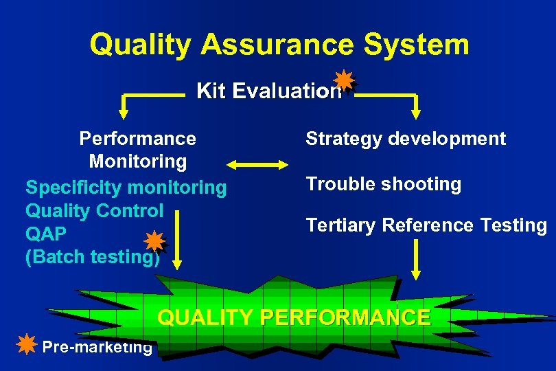 Quality Assurance System Kit Evaluation Performance Monitoring Specificity monitoring Quality Control QAP (Batch testing)