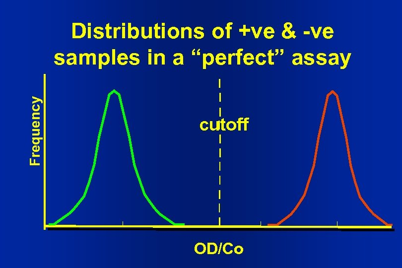 "Frequency Distributions of +ve & -ve samples in a ""perfect"" assay cutoff OD/Co"