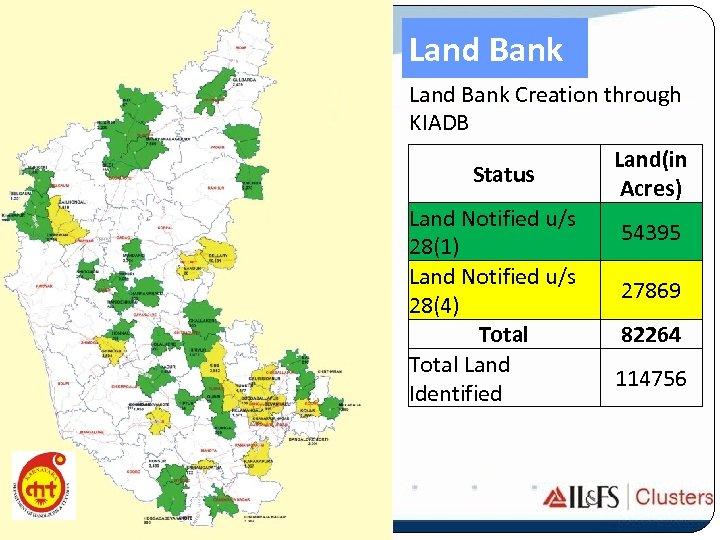 Land Bank Creation through KIADB Status Land Notified u/s 28(1) Land Notified u/s 28(4)