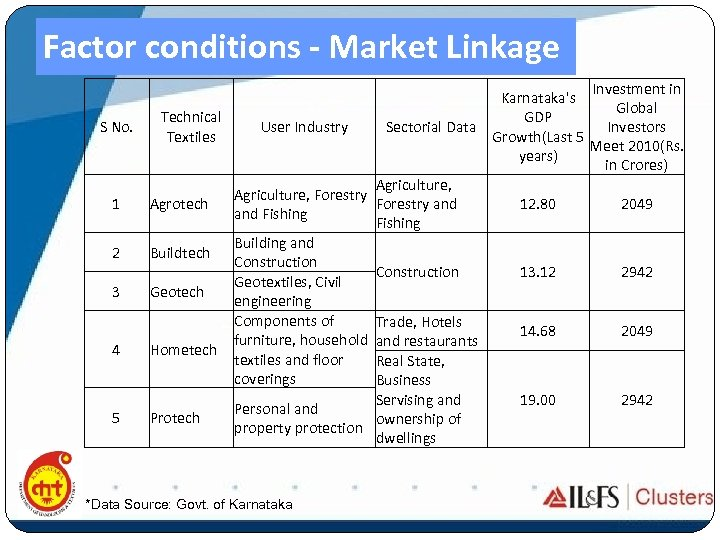 Factor conditions - Market Linkage S No. Technical Textiles 1 Agrotech 2 Buildtech 3