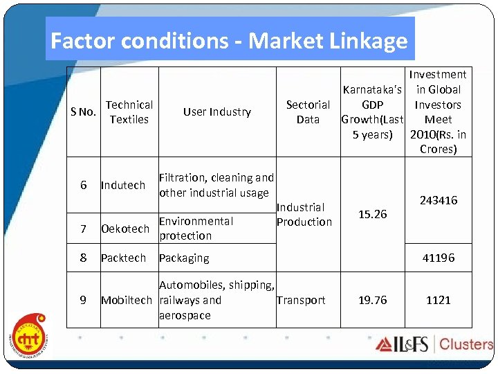 Factor conditions - Market Linkage S No. 6 Technical Textiles Indutech User Industry Filtration,