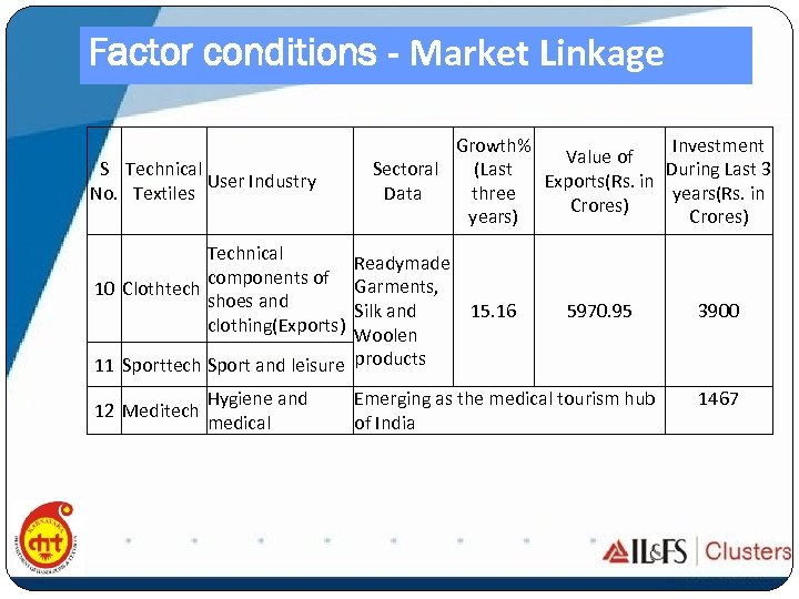 Factor conditions - Market Linkage S Technical User Industry No. Textiles Technical components of