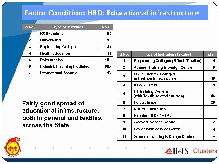 Factor Condition: HRD: Educational infrastructure S No. Type of Institutes No. s 1 R&D