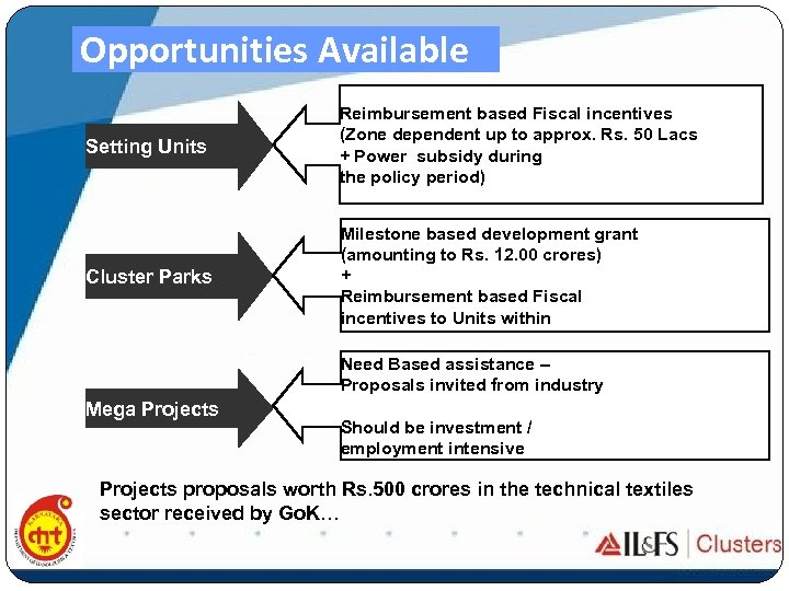 Opportunities Available Setting Units Reimbursement based Fiscal incentives (Zone dependent up to approx. Rs.