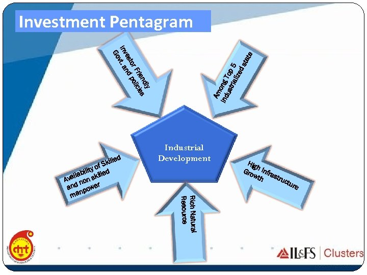 Investment Pentagram Am ind ong T ust op ria lize 5 ds tat e