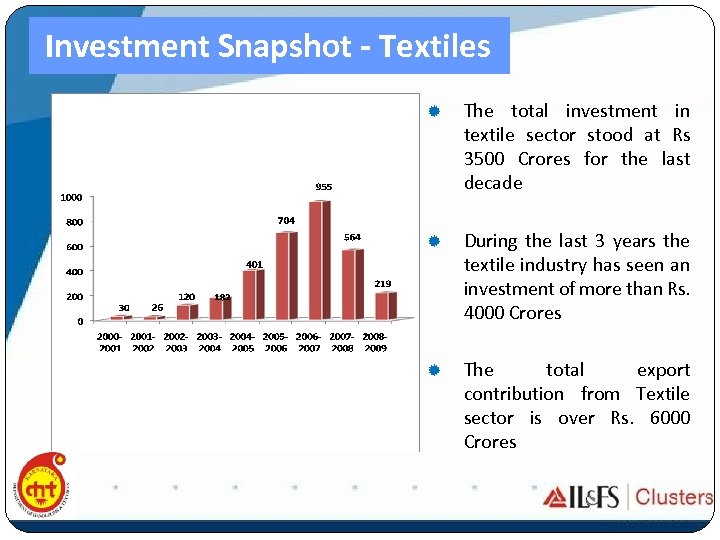 Investment Snapshot - Textiles ® The total investment in textile sector stood at Rs