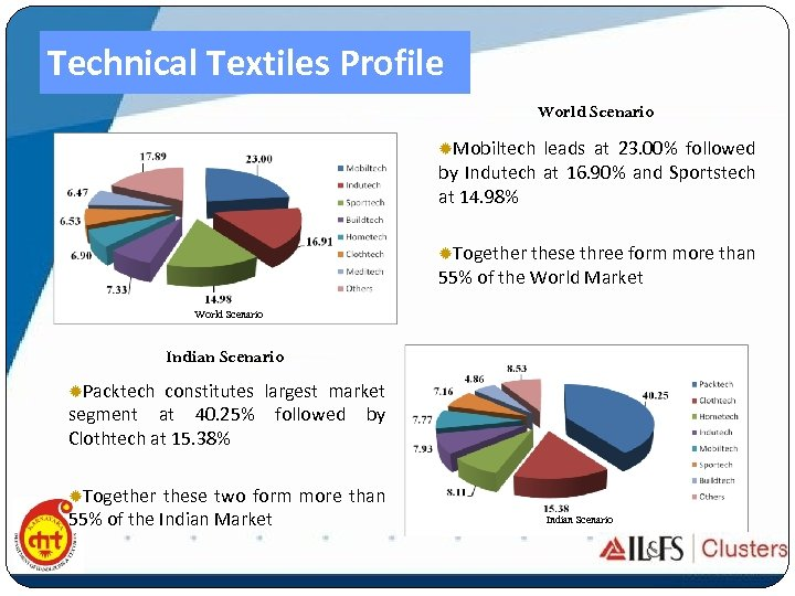 Technical Textiles Profile World Scenario ®Mobiltech leads at 23. 00% followed by Indutech at