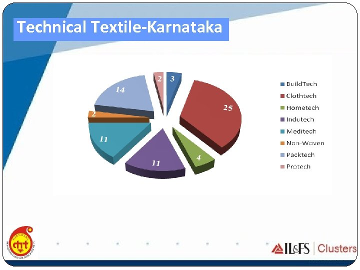 Technical Textile-Karnataka