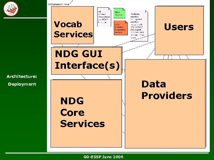 Vocab Services Users NDG GUI Interface(s) Architecture: Deployment NDG Core Services GO-ESSP June 2006