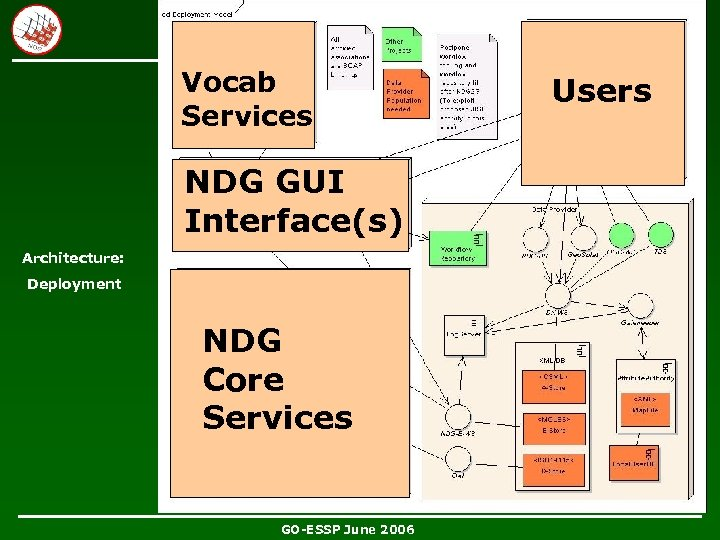 Vocab Services NDG GUI Interface(s) Architecture: Deployment NDG Core Services GO-ESSP June 2006 Users
