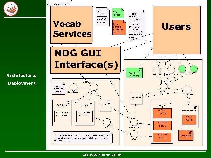 Vocab Services NDG GUI Interface(s) Architecture: Deployment GO-ESSP June 2006 Users