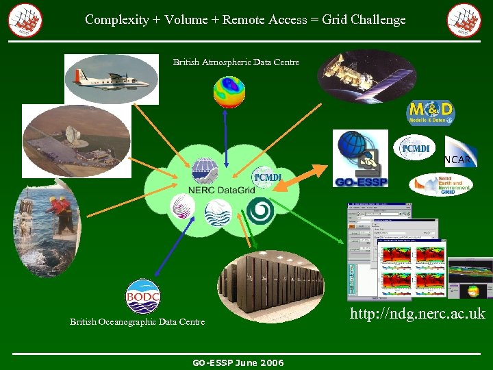 Complexity + Volume + Remote Access = Grid Challenge British Atmospheric Data Centre NCAR