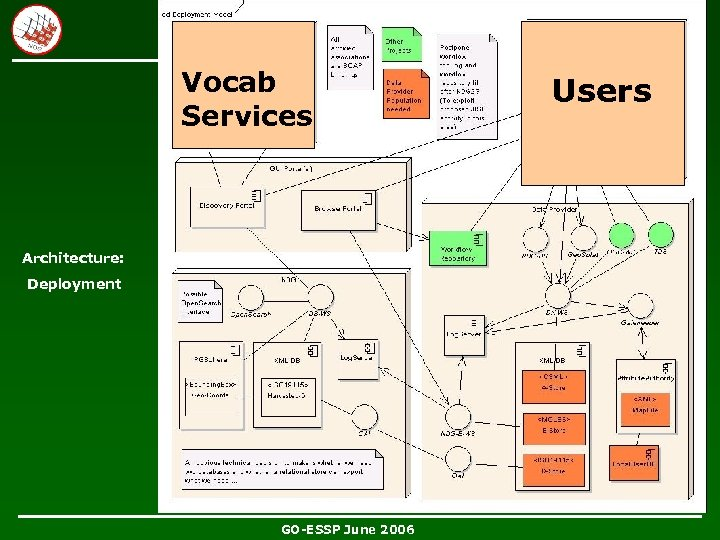 Vocab Services Architecture: Deployment GO-ESSP June 2006 Users