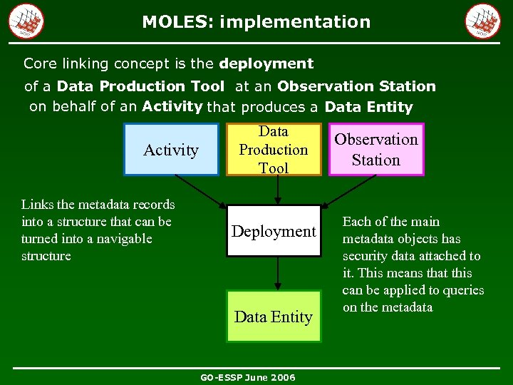 MOLES: implementation Core linking concept is the deployment of a Data Production Tool at