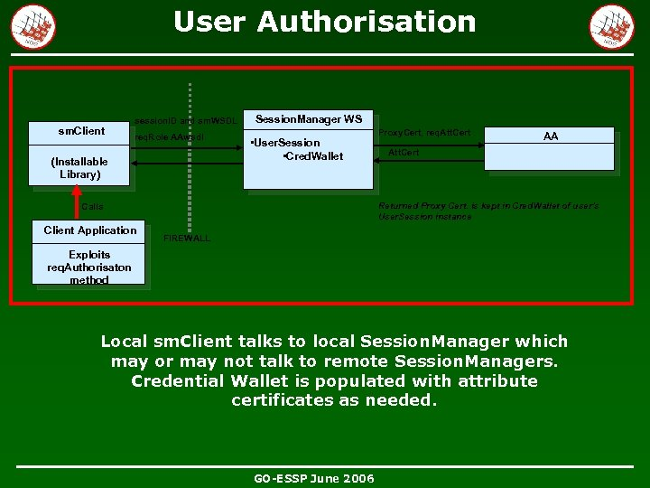 User Authorisation sm. Client session. ID and sm. WSDL req. Role AAwsdl (Installable Library)