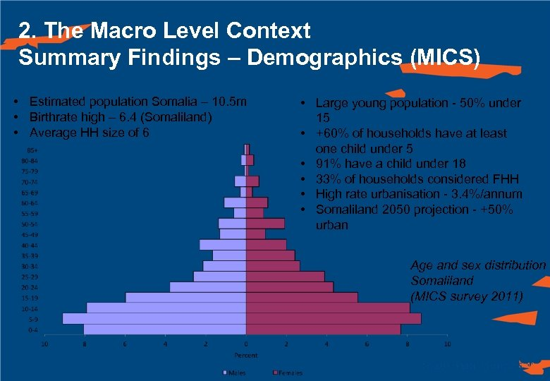 2. The Macro Level Context Summary Findings – Demographics (MICS) • Estimated population Somalia
