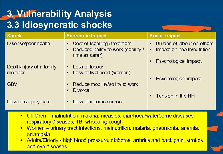 3. Vulnerability Analysis 3. 3 Idiosyncratic shocks Shock Economic Impact Disease/poor health • Cost