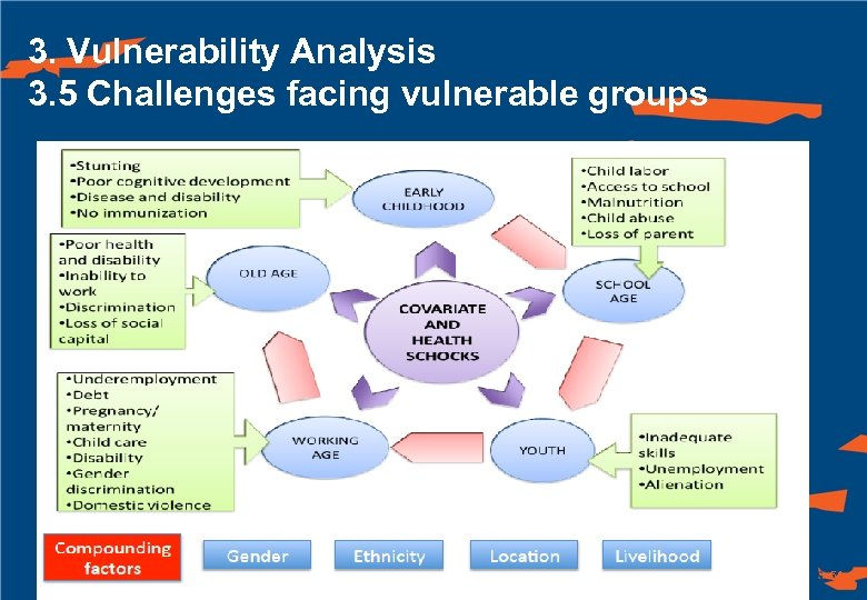3. Vulnerability Analysis 3. 5 Challenges facing vulnerable groups 51