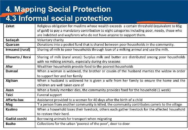 4. Mapping Social Protection 4. 3 Informal social protection 60