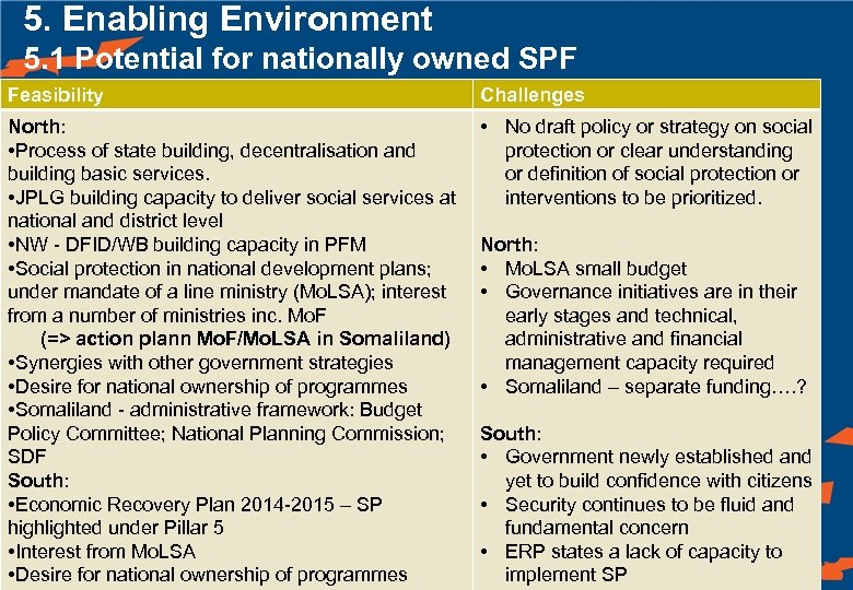 5. Enabling Environment 5. 1 Potential for nationally owned SPF Feasibility Challenges North: •