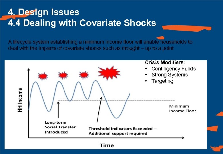 4. Design Issues 4. 4 Dealing with Covariate Shocks A lifecycle system establishing a