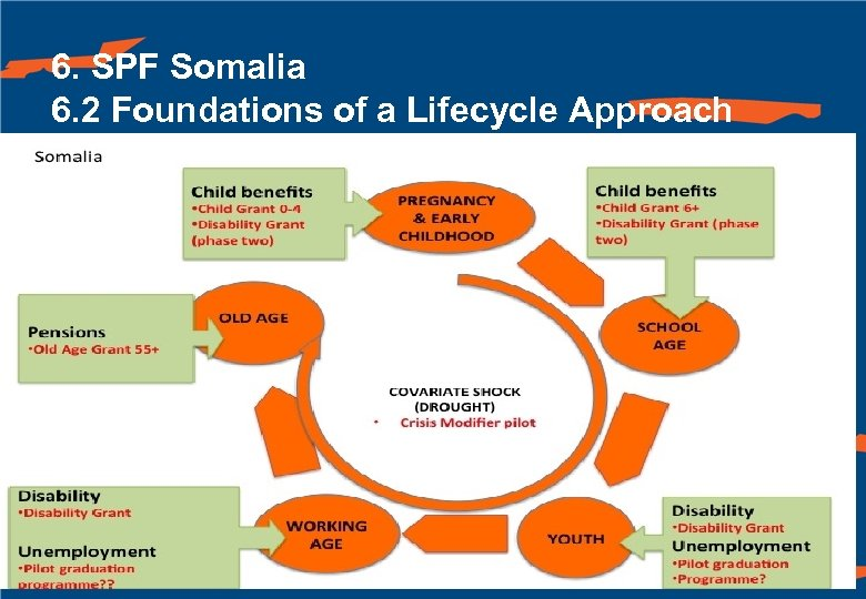6. SPF Somalia 6. 2 Foundations of a Lifecycle Approach 90