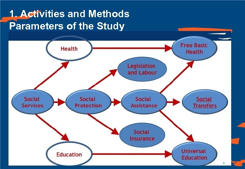 1. Activities and Methods Parameters of the Study 11