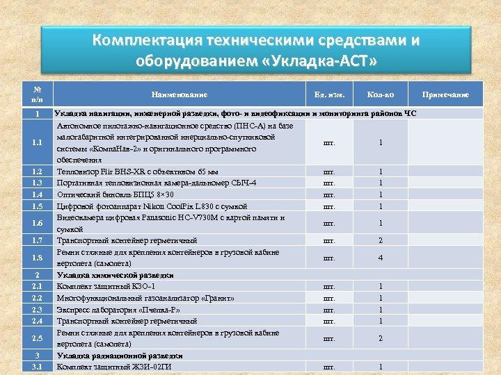 Комплектация техническими средствами и оборудованием «Укладка-АСТ» № п/п 1 1. 2 1. 3 1.