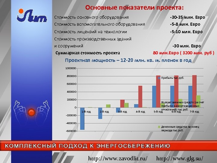 Основные показатели проекта: Стоимость основного оборудования Стоимость вспомогательного оборудования -30 -35 млн. Евро -5