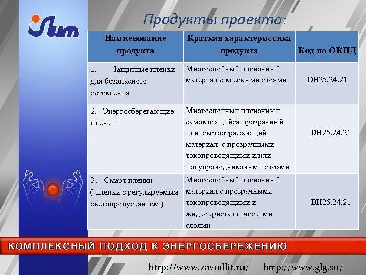 Продукты проекта: Наименование продукта Краткая характеристика продукта Код по ОКПД 1. Защитные пленки для