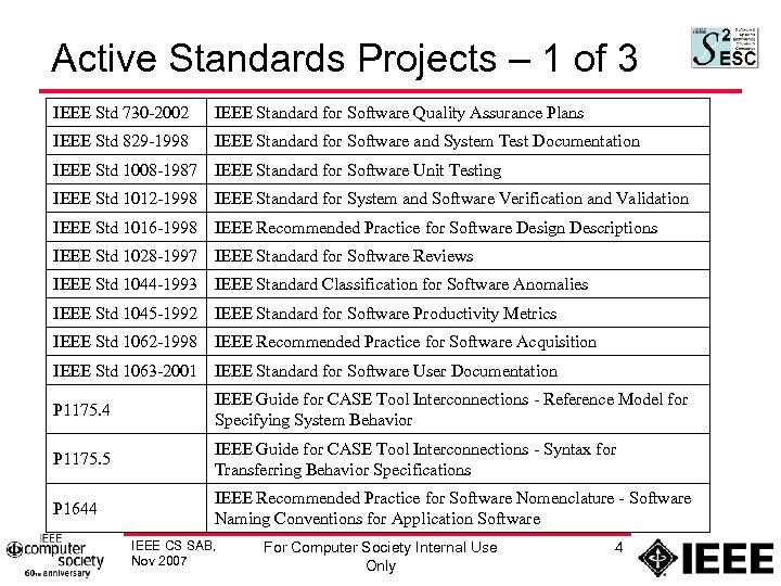 Active Standards Projects – 1 of 3 IEEE Std 730 -2002 IEEE Standard for