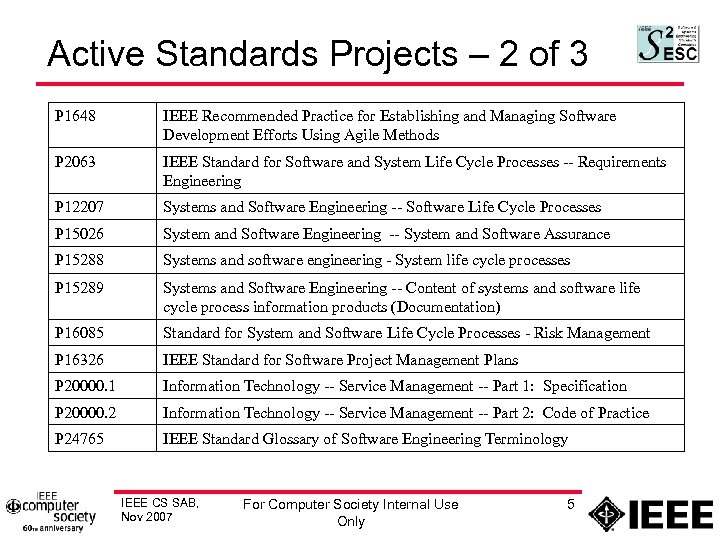 Active Standards Projects – 2 of 3 P 1648 IEEE Recommended Practice for Establishing