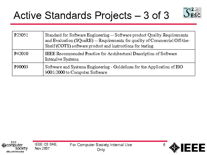 Active Standards Projects – 3 of 3 P 25051 Standard for Software Engineering --