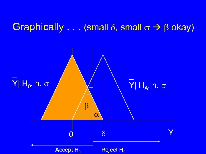 Graphically. . . (small , small okay) _ Y| H 0, n, _ Y|