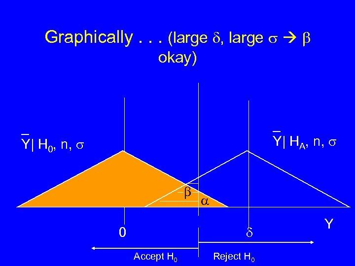 Graphically. . . (large , large okay) _ Y| HA, n, _ Y| H