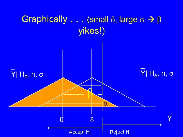 Graphically . . . (small , large yikes!) _ Y| HA, n, _ Y|