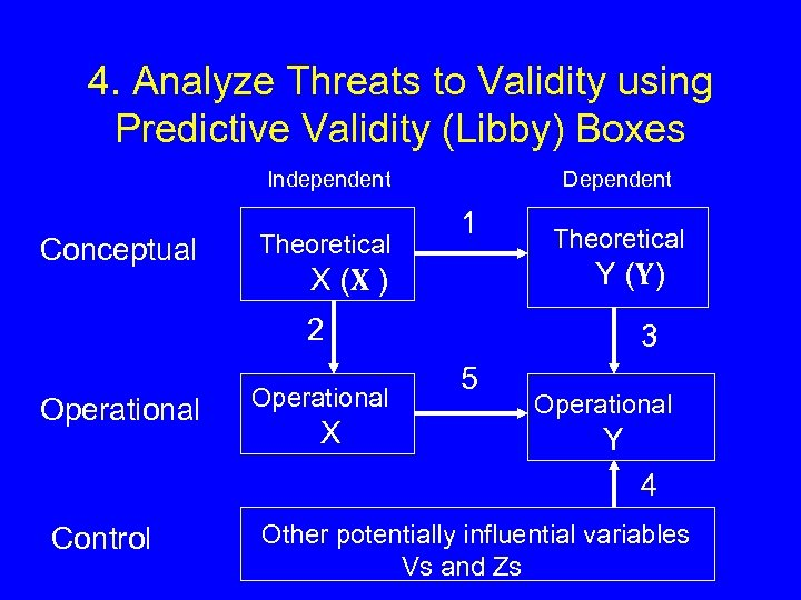 4. Analyze Threats to Validity using Predictive Validity (Libby) Boxes Independent Conceptual Theoretical Dependent